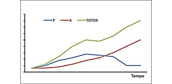 The TOTOX value is the parameter calculated combining the peroxide value and the p-anisidine value in an oil