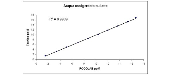 Analisi acqua ossigenata nel latte con CDR FoodLab Touch: prove comparative