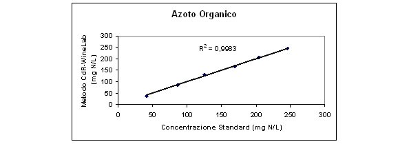 analisi azoto organico prontamente assimilabile mosto